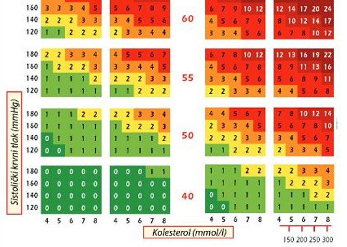 SCORE tablice kojima se procjenjuje rizik od nastanka teških krvožilnih bolesti u sljedećih deset godina.